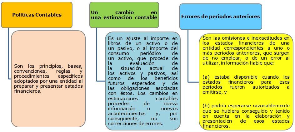 Políticas contables, estimaciones y errores - NIIF para las PYMES