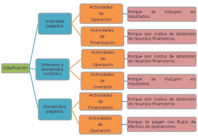 Estados Financieros Niif Para Las Pymes